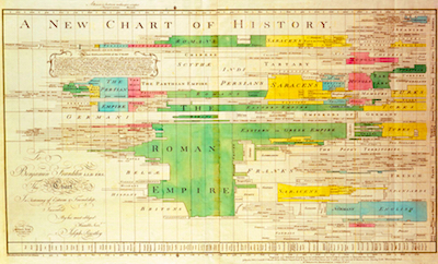A New Chart Of History