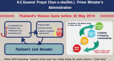 Thailand's Vicious Cycle before 22 May 2014