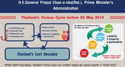 Thailand's Vicious Cycle before 22 May 2014